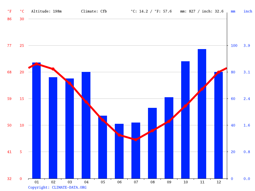 Climate graph, Tandil