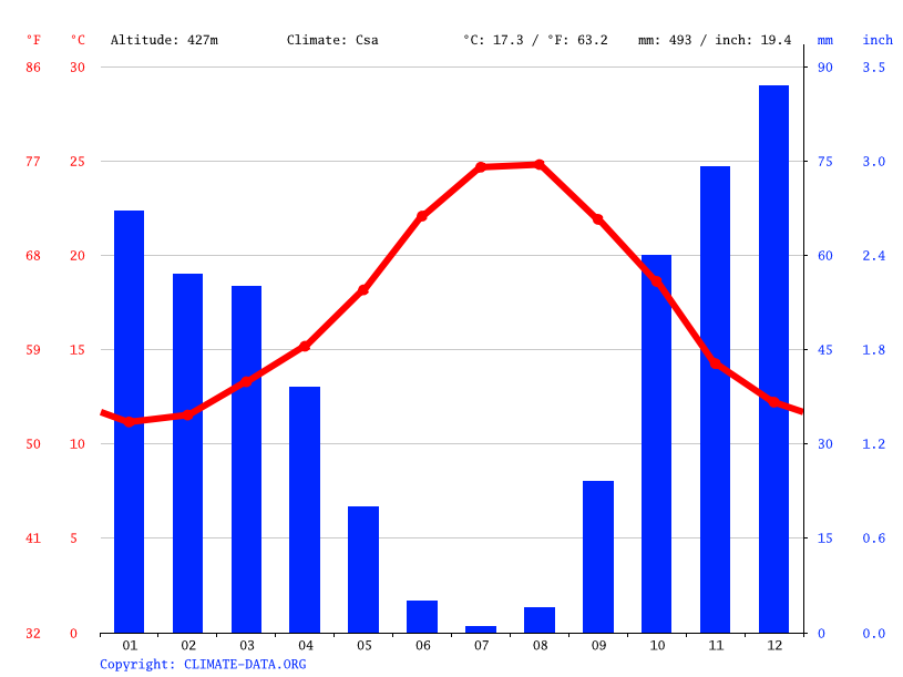 Climograph // Weather by Month, Mijas