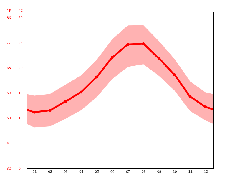 average temperatures, Mijas