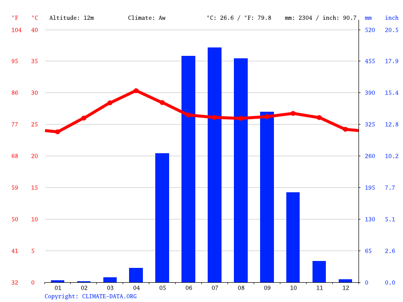 Climate graph // Weather by Month, Pantanaw