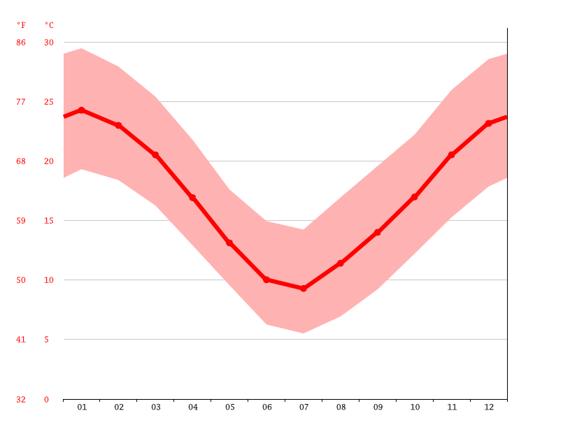 Temperature graph, Tres Algarrobos