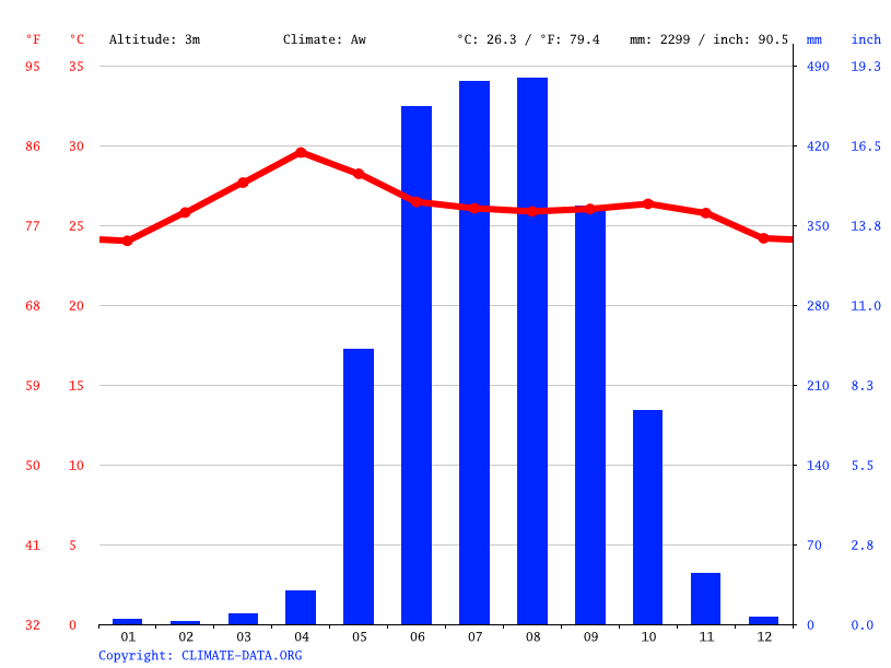 Climate graph // Weather by Month, Myingazeik