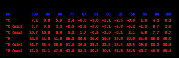 Tabla climática // Datos históricos del tiempo, Ushuaia
