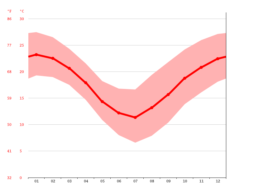 Temperature graph, Aguilares