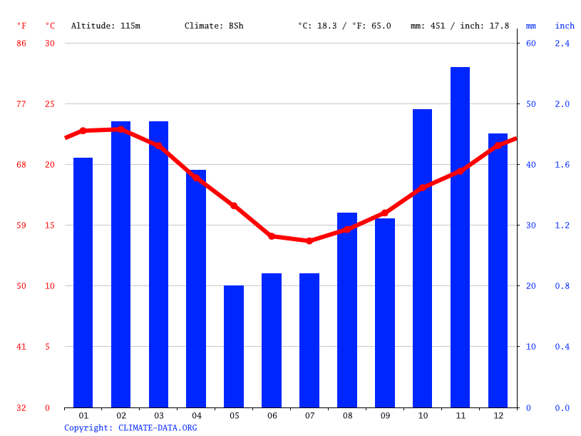Climate graph // Weather by Month, Kirkwood