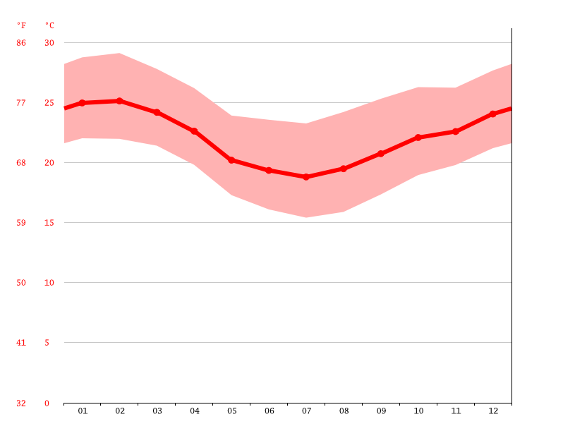 Temperature graph, Tanguá