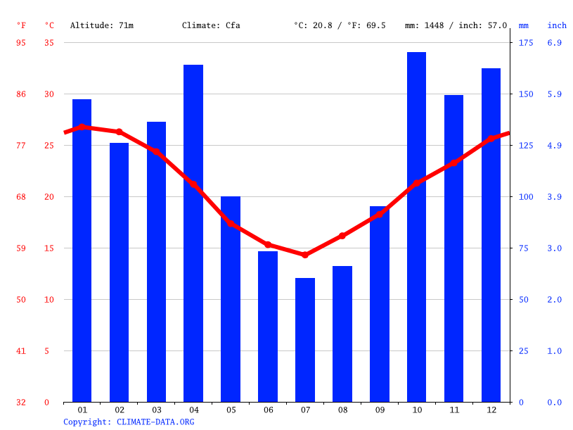 Climate graph, Bella Vista