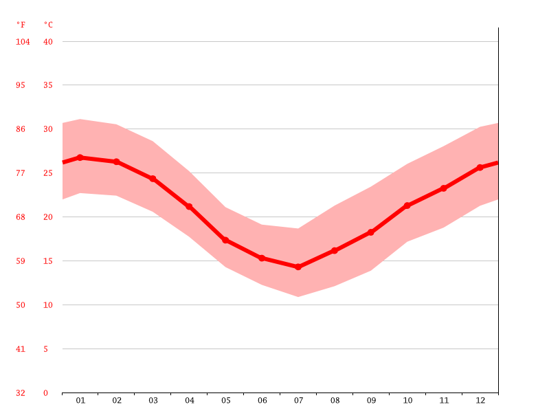 Temperature graph, Bella Vista