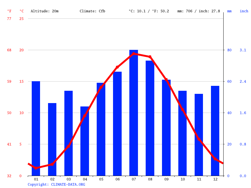 Climate graph // Weather by Month, Klein Lüben
