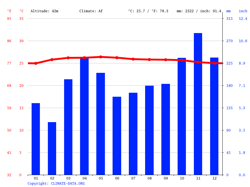 Climate graph // Weather by Month, Tampin