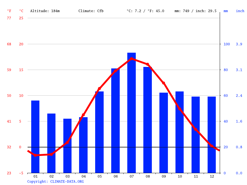 Climate graph // Weather by Month, Rottne