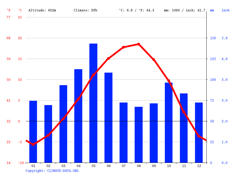 Climate graph // Weather by Month, Yusufeli