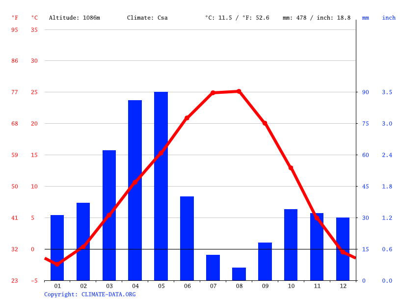 Climate graph // Weather by Month, Qaraziadin