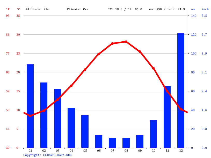 Climate graph // Weather by Month, Tarsus