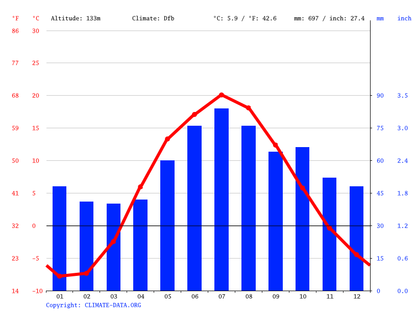 Climate graph // Weather by Month, Томилино