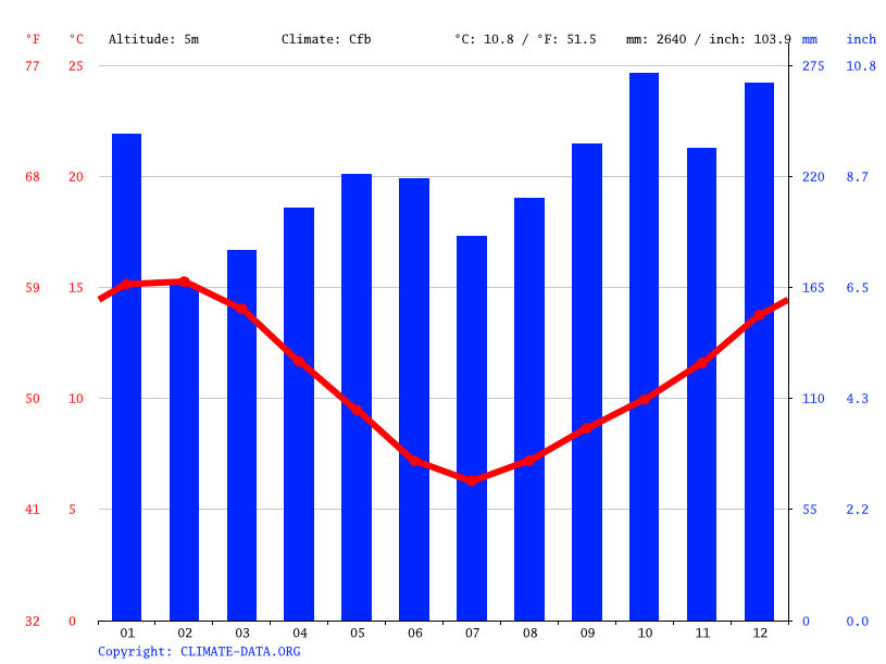 Climate graph // Weather by Month, Greymouth