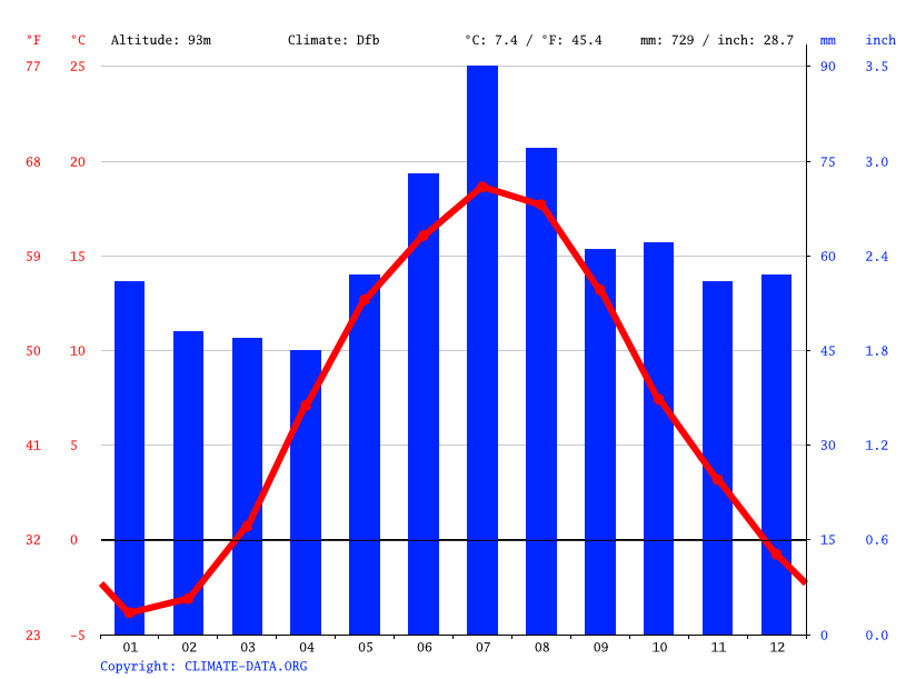 Climate graph // Weather by Month, Raseiniai