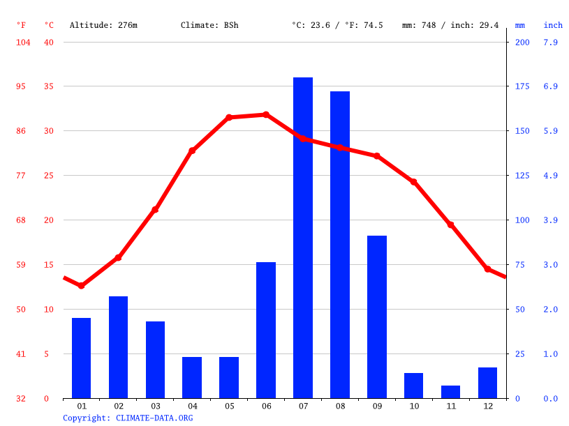 Climate graph // Weather by Month, Ambala