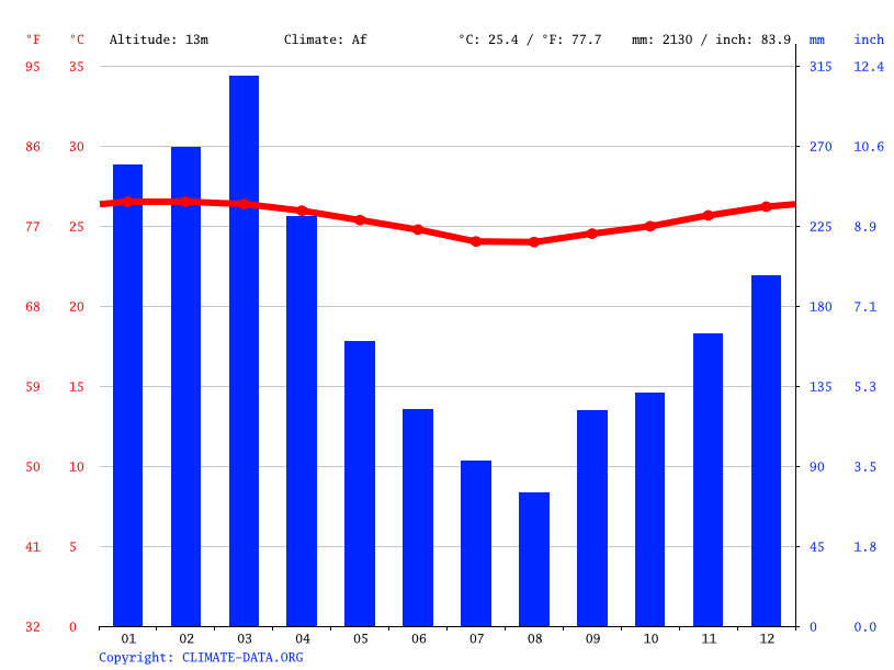 Climate graph // Weather by Month, Pinalum