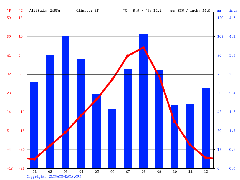 Climate graph // Weather by Month, Gulmit
