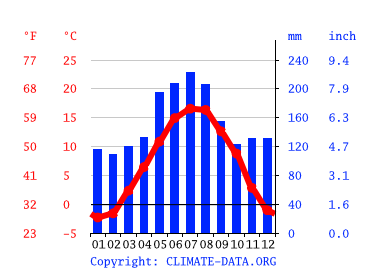 Klima Thun Wetter Klimatabelle Klimadiagramm Fur Thun