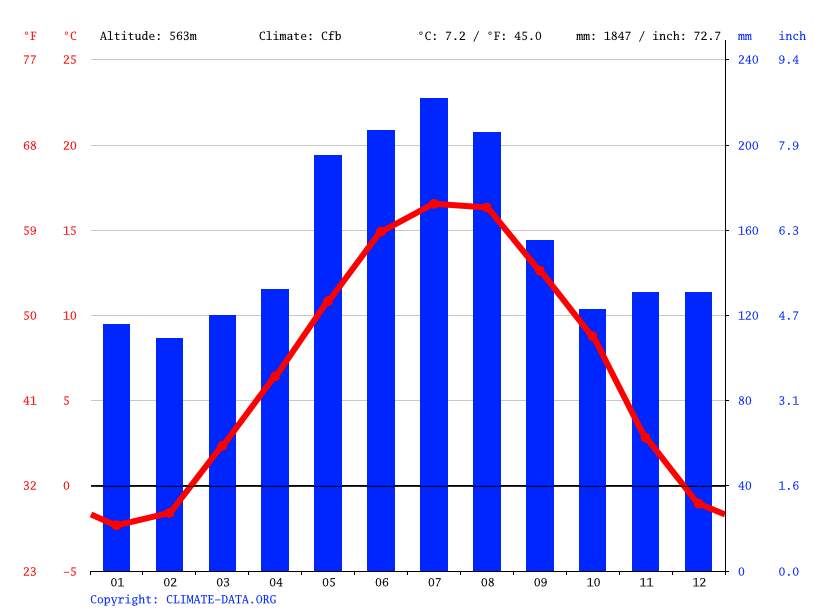 Climate graph // Weather by Month, Thun