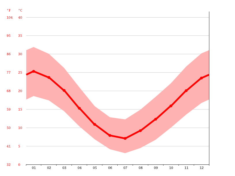 Temperature graph, General Roca