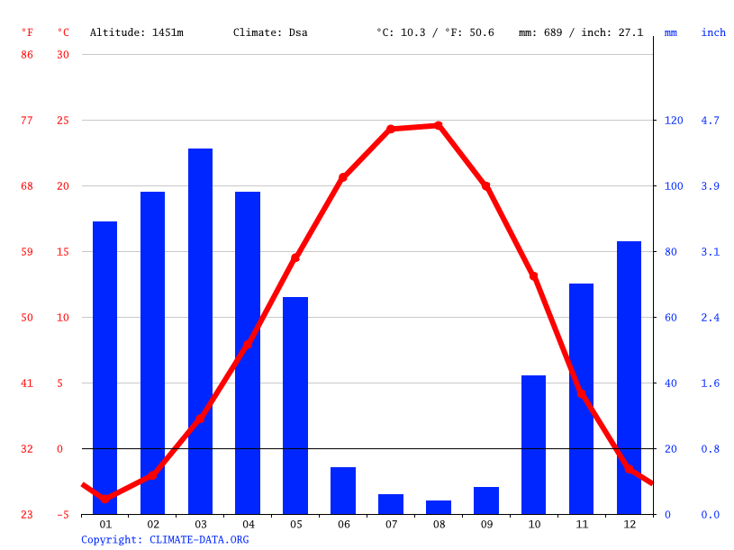 Climate graph // Weather by Month, Piranshahr