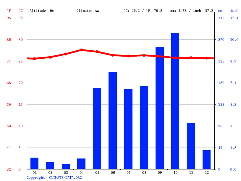 Climate graph // Weather by Month, San Juan Del Sur