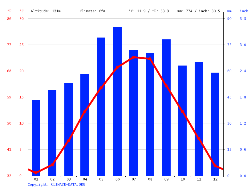 Climate graph // Weather by Month, Kaposvár
