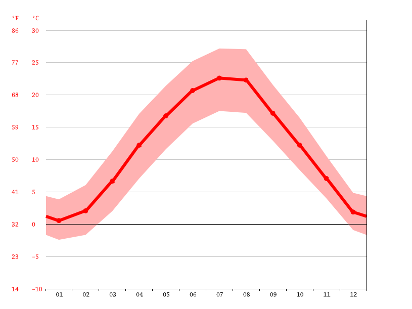 average temperature, Kaposvár