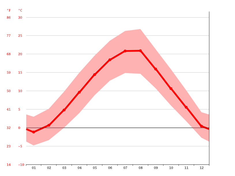 Temperature graph, Vranje