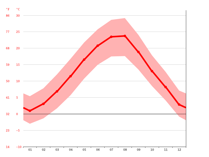 average temperature, Maslinovo