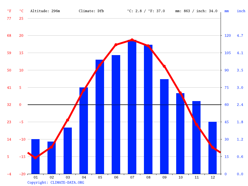 Climate graph // Weather by Month, Gorno-Altaysk
