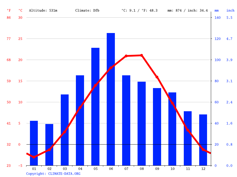 Climate graph // Weather by Month, Cherkessk