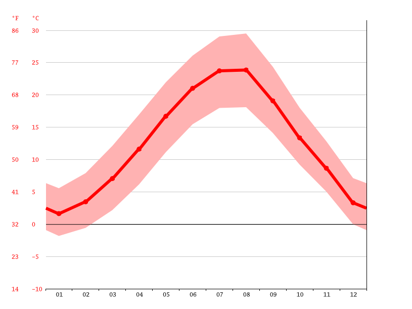 Temperature graph, Stara Reka