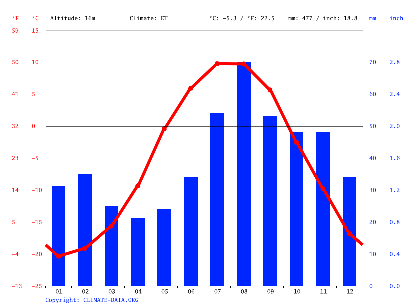 Climate graph // Weather by Month, Anadyr