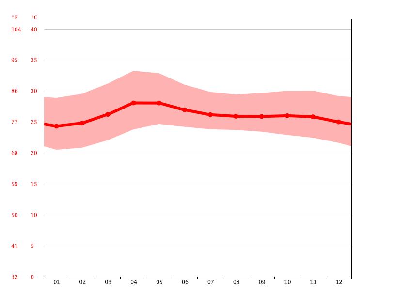 Temperature graph, Cabanatuan City