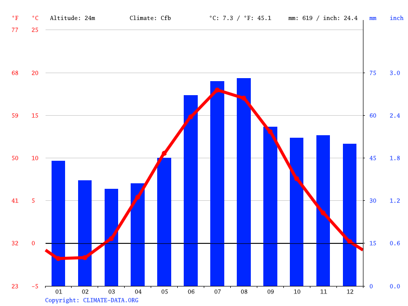 Climate graph // Weather by Month, Stockholm
