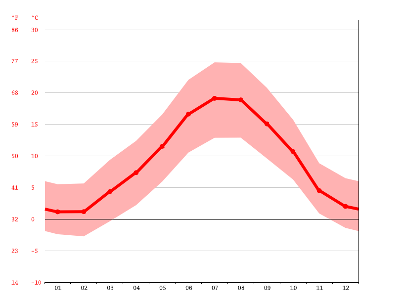 Temperature graph, Jaca