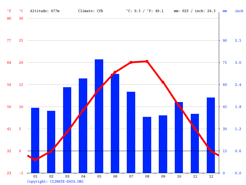 Climate graph // Weather by Month, Ivaniane