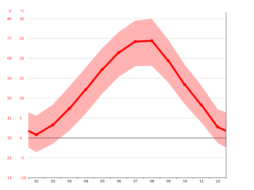 average temperature, Garvanovo