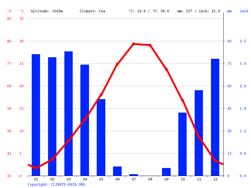 Climate graph // Weather by Month, Mazıdağı