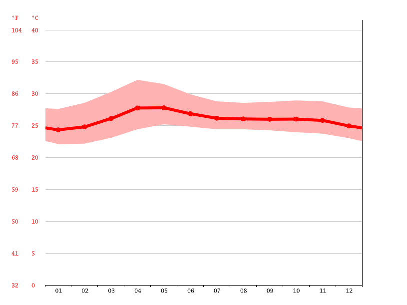 Temperature graph, Dasmariñas