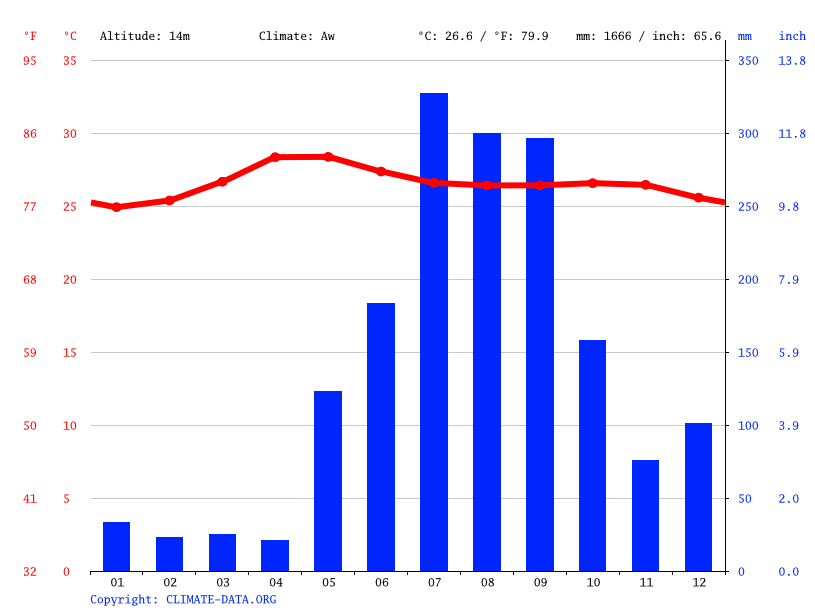 Climate graph // Weather by Month, Mandaluyong