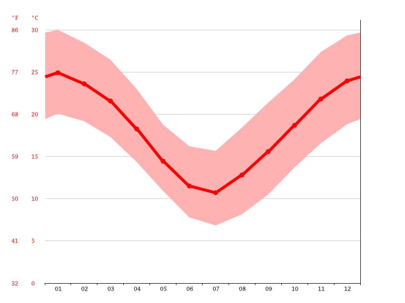 Diagrama de temperatura, Monte Buey