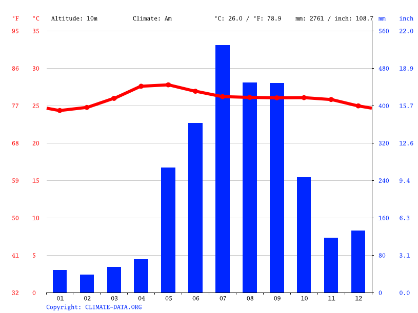 Climate graph // Weather by Month, Santa Rosa