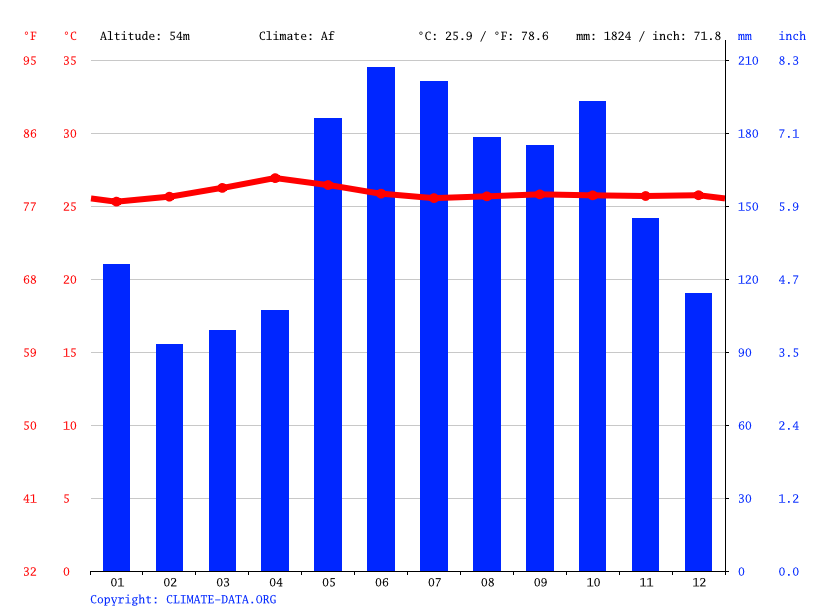 Climate graph // Weather by Month, Koronadal