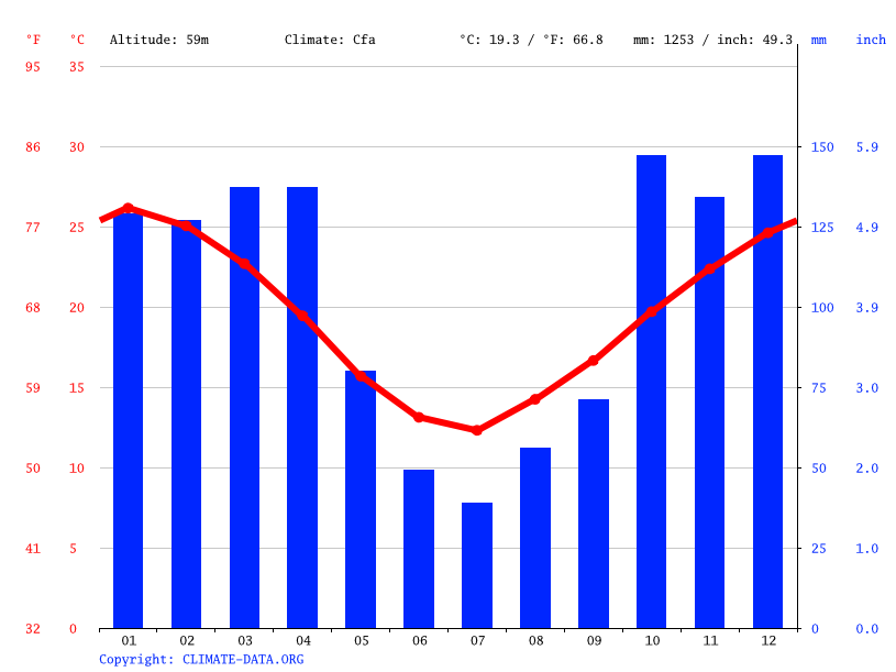 Climate graph // Weather by Month, San Justo