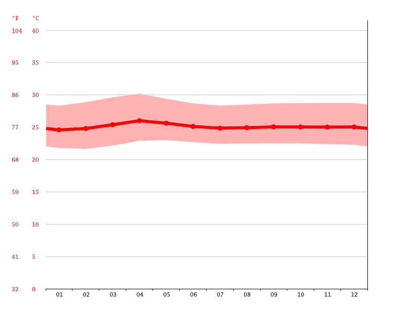 Temperature graph, Kidapawan City